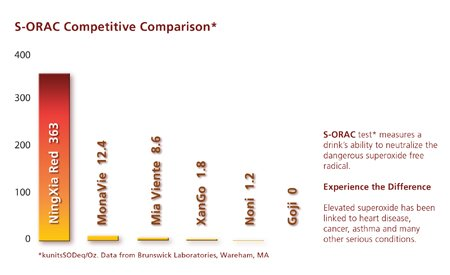 NingXia S-ORAC Score Compared to Other Wolfberry Juices